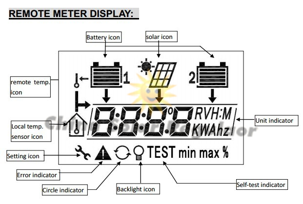 20a dual battery solar charge controller with remote meter